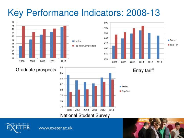 Key Performance Indicators: 2008-13