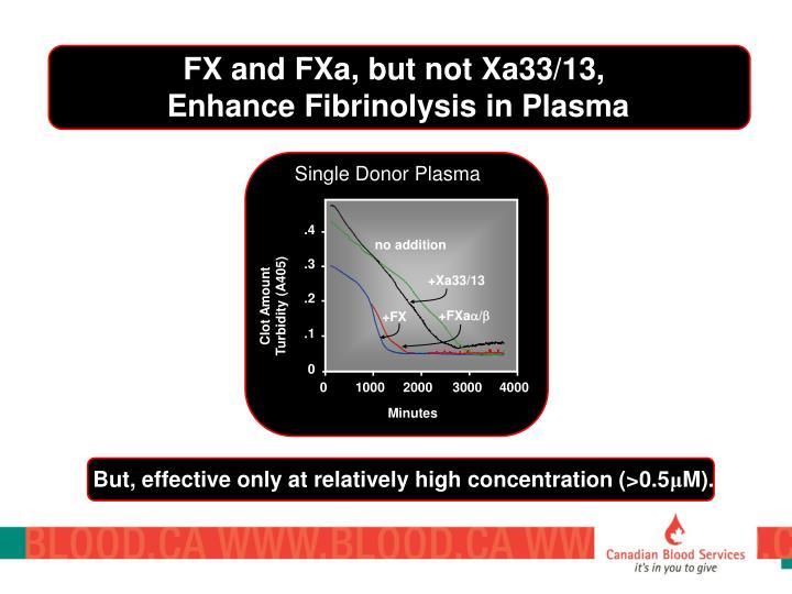 FX and FXa, but not Xa33/13,