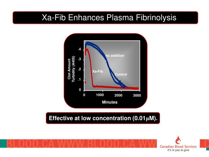 Xa-Fib Enhances Plasma Fibrinolysis