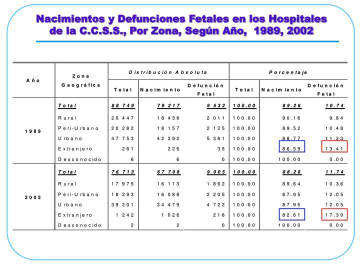 Nacimientos y Defunciones Fetales en los Hospitales de la C.C.S.S., Por Zona, Según Año,  1989, 2002