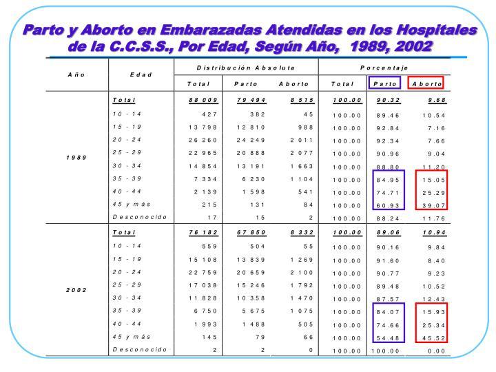 Parto y Aborto en Embarazadas Atendidas en los Hospitales de la C.C.S.S., Por Edad, Según Año,  1989, 2002