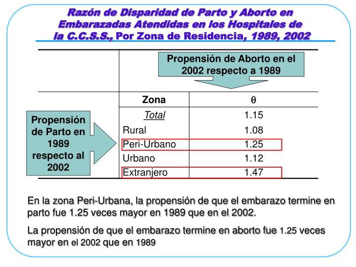 Razón de Disparidad de Parto y Aborto en Embarazadas Atendidas en los Hospitales de
