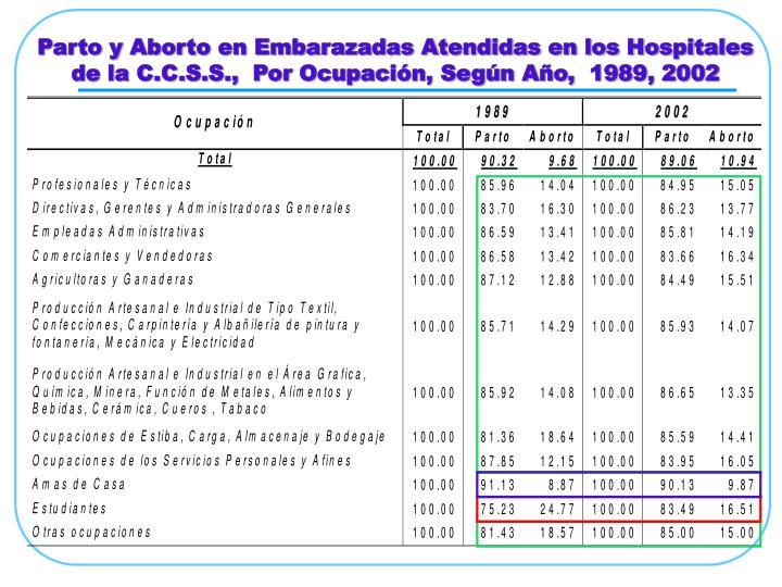 Parto y Aborto en Embarazadas Atendidas en los Hospitales de la C.C.S.S.,  Por Ocupación, Según Año,  1989, 2002