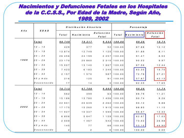 Nacimientos y Defunciones Fetales en los Hospitales de la C.C.S.S., Por Edad de la Madre, Según Año,  1989, 2002