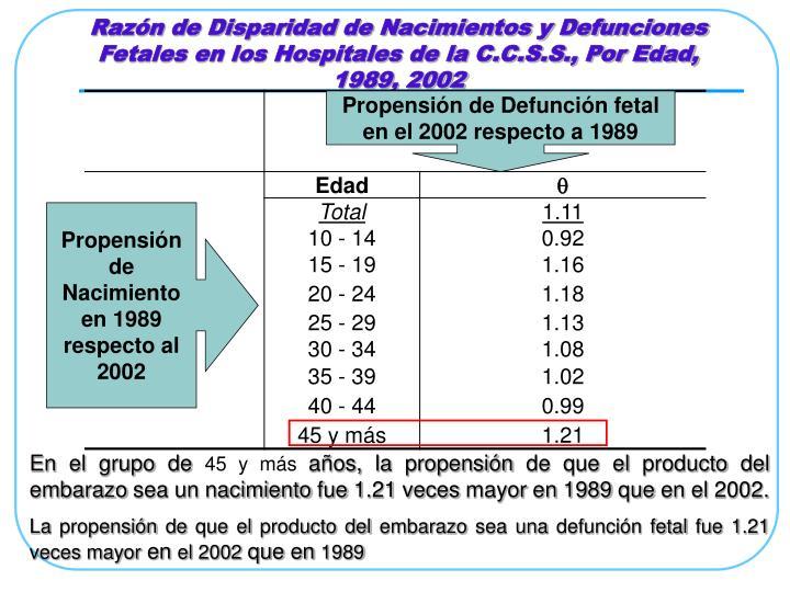 Razón de Disparidad de Nacimientos y Defunciones Fetales en los Hospitales de la C.C.S.S., Por Edad, 1989, 2002