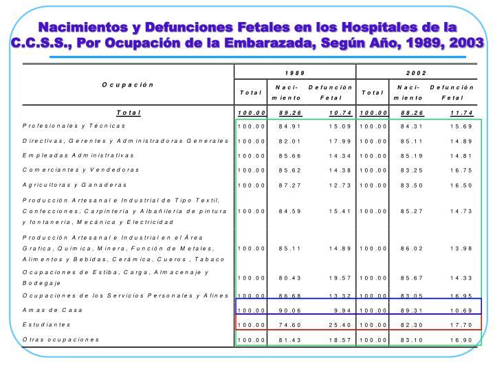 Nacimientos y Defunciones Fetales en los Hospitales de la