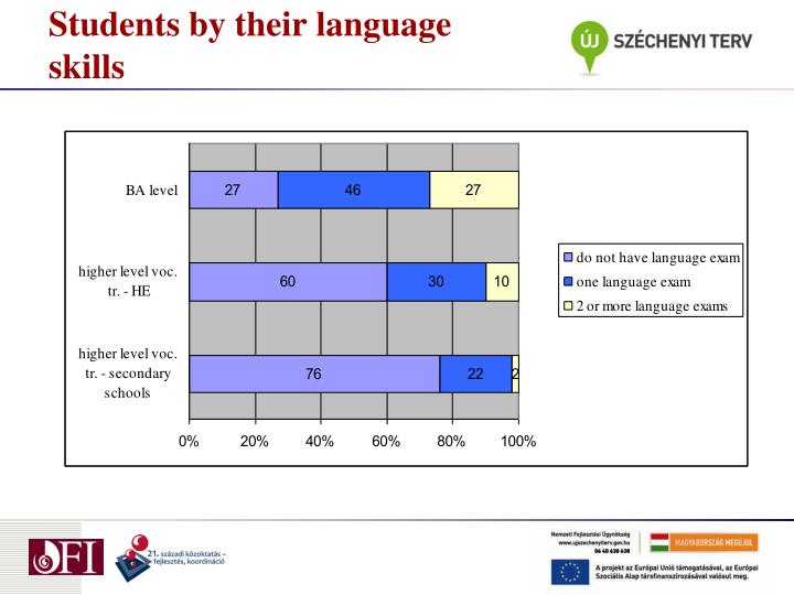 Students by their language skills