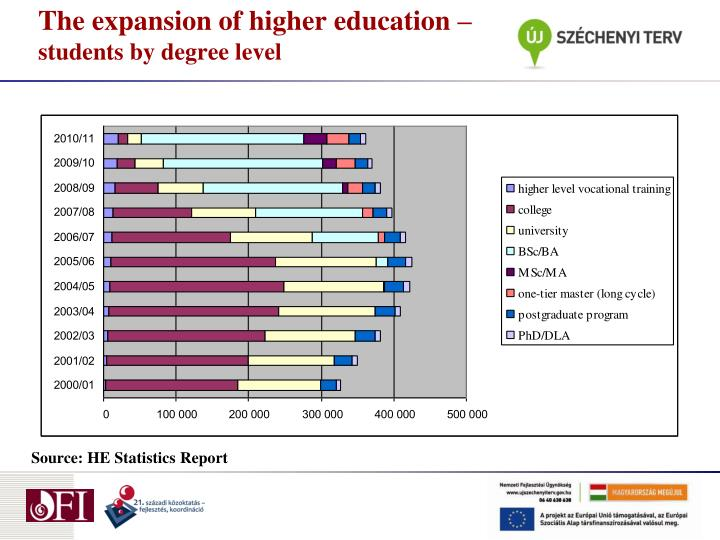 The expansion of higher education