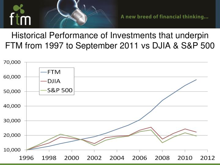 Historical Performance of Investments that underpin