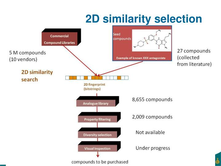 2D similarity selection