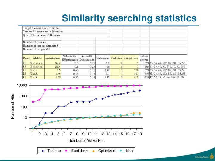 Similarity searching statistics