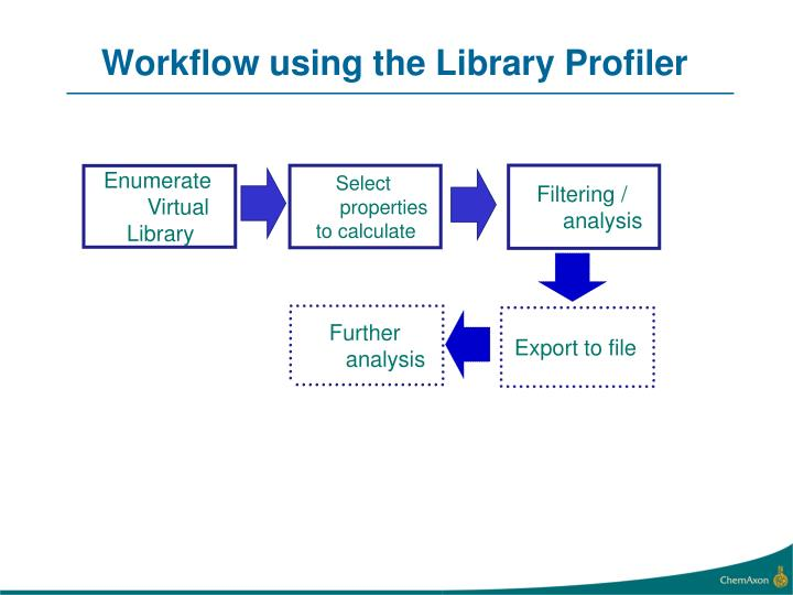 Workflow using the Library Profiler