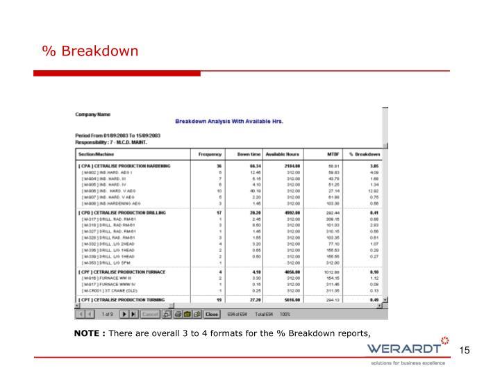 % Breakdown