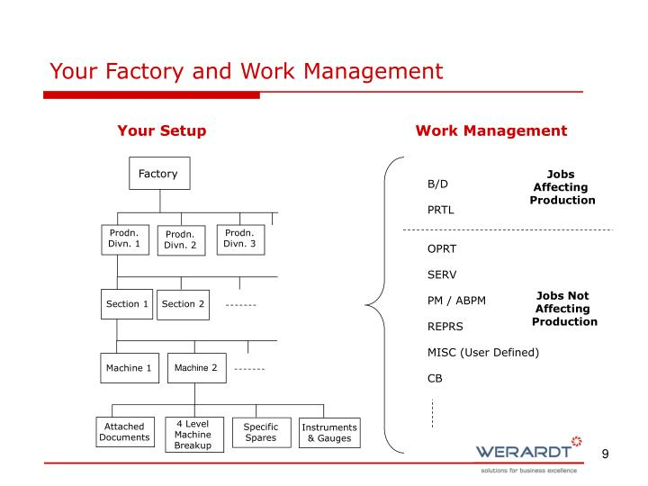 Your Factory and Work Management
