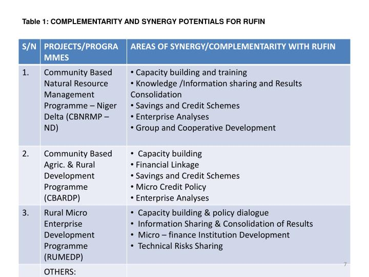 Table 1: COMPLEMENTARITY AND SYNERGY POTENTIALS FOR RUFIN