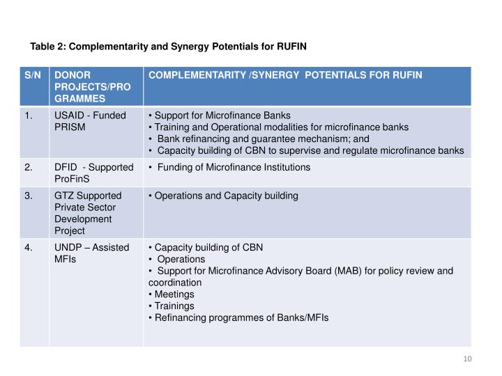 Table 2: Complementarity and Synergy Potentials for RUFIN