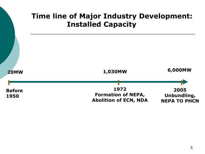 Time line of Major Industry Development: