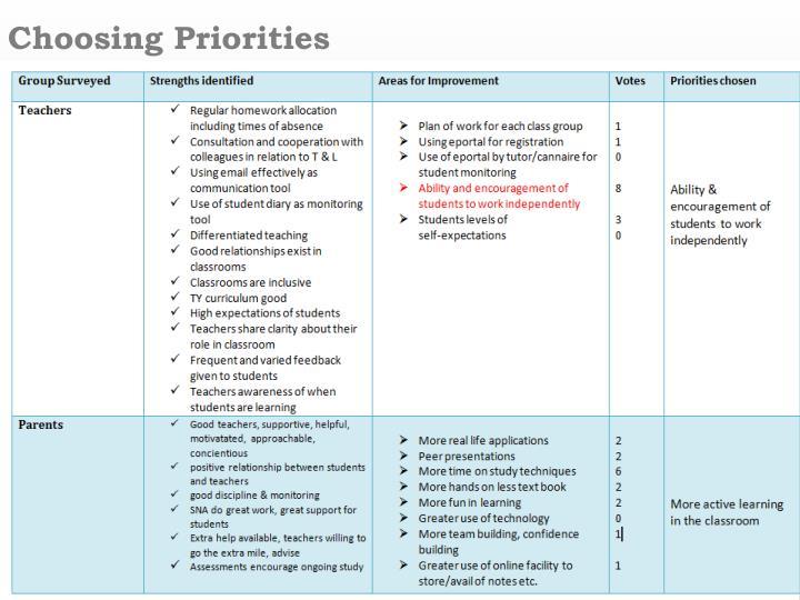 Choosing Priorities