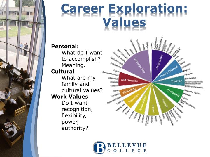 Career Exploration: Values
