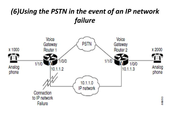 (6)Using the PSTN in the event of an IP network failure