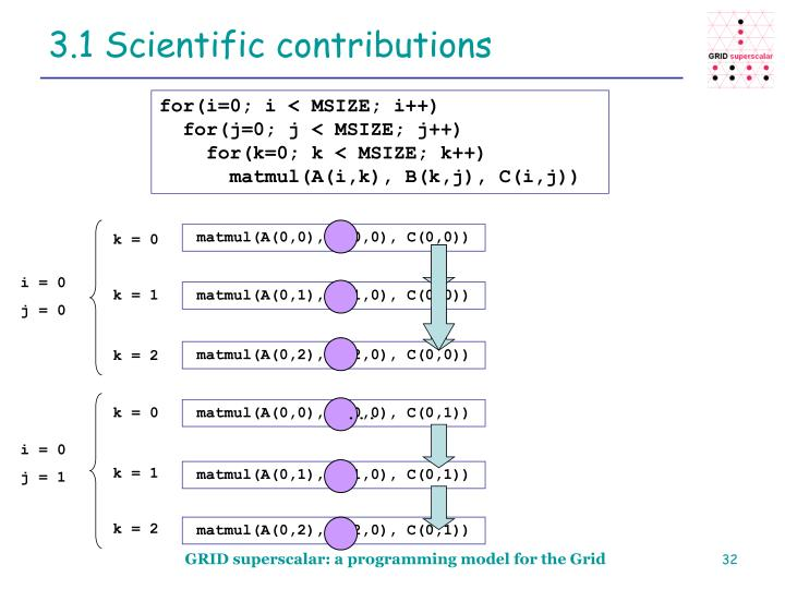 3.1 Scientific contributions
