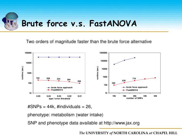 Brute force v.s. FastANOVA
