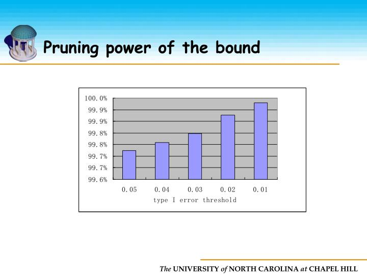 Pruning power of the bound