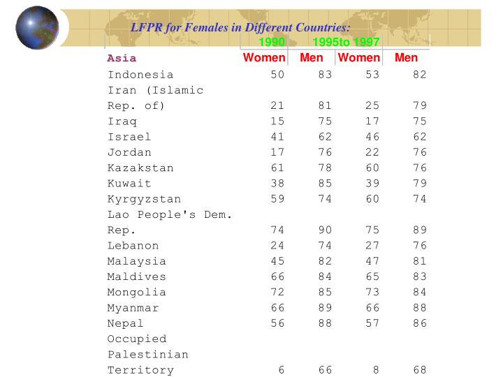 LFPR for Females in Different Countries: