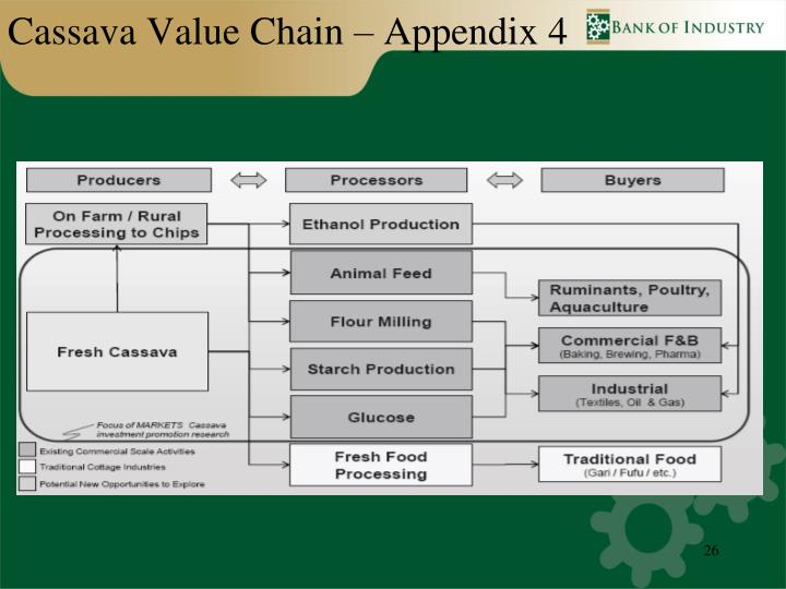 Cassava Value Chain – Appendix 4