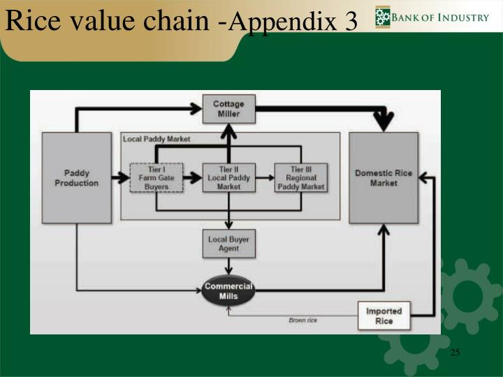 Rice value chain -