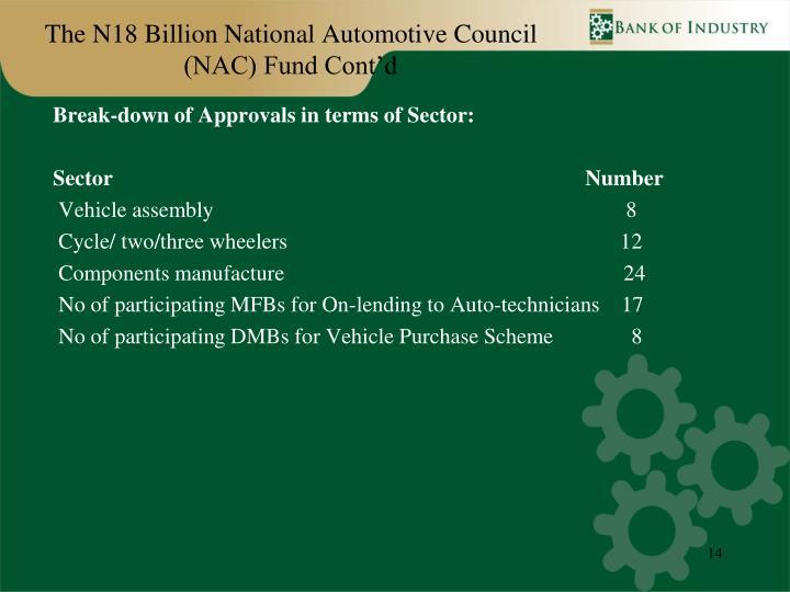 The N18 Billion National Automotive Council (NAC) Fund Cont'd
