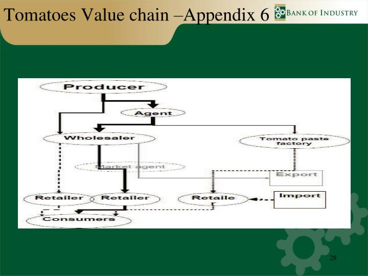 Tomatoes Value chain –Appendix 6