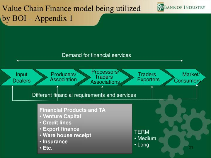 Value Chain Finance model being utilized by BOI – Appendix 1