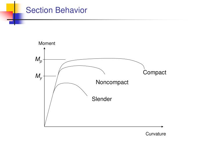 Section Behavior