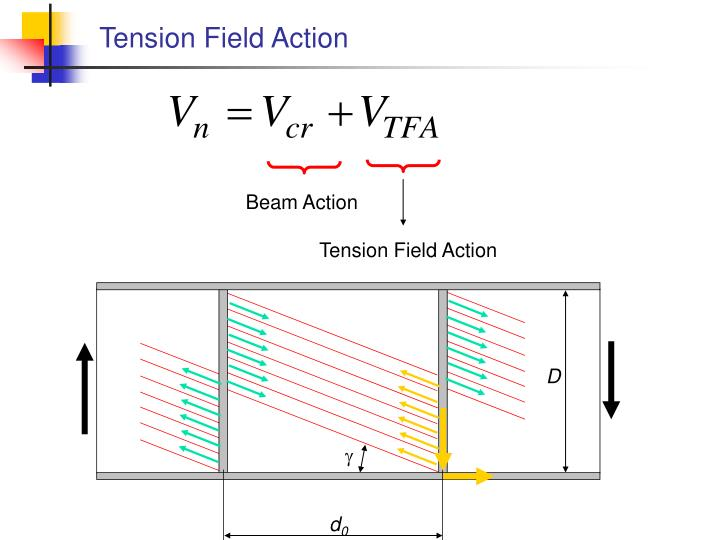 Tension Field Action