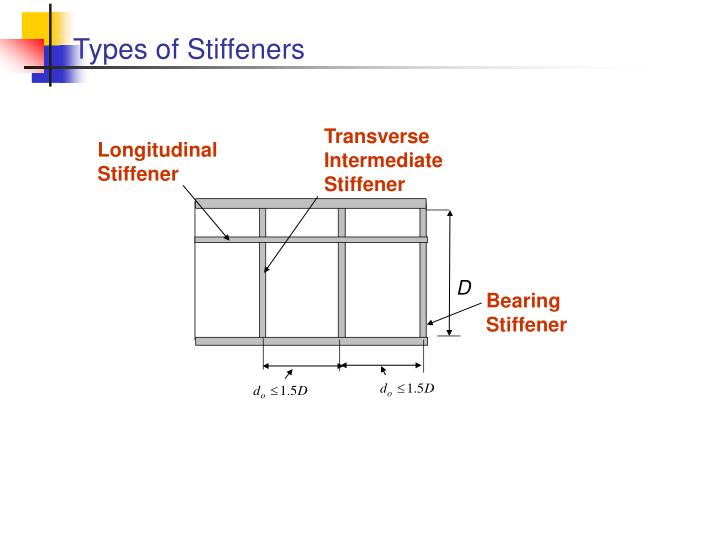 Types of Stiffeners