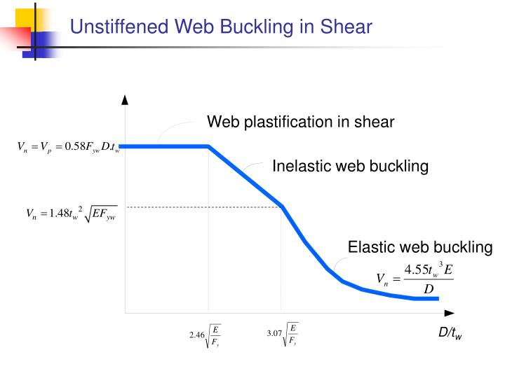 Unstiffened Web Buckling in Shear