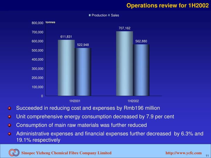 Operations review for 1H2002