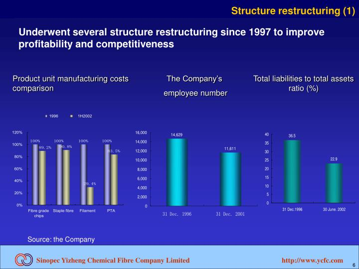 Structure restructuring (1)