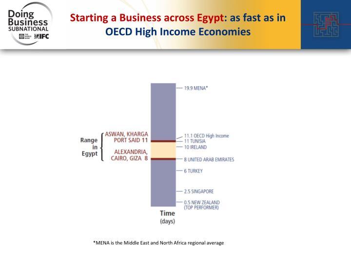 Starting a Business across Egypt