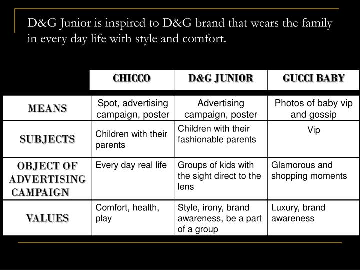 D&G Junior is inspired to D&G brand that wears the family in every day life with style and comfort.