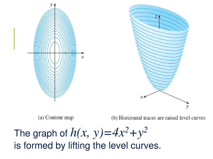 The graph of