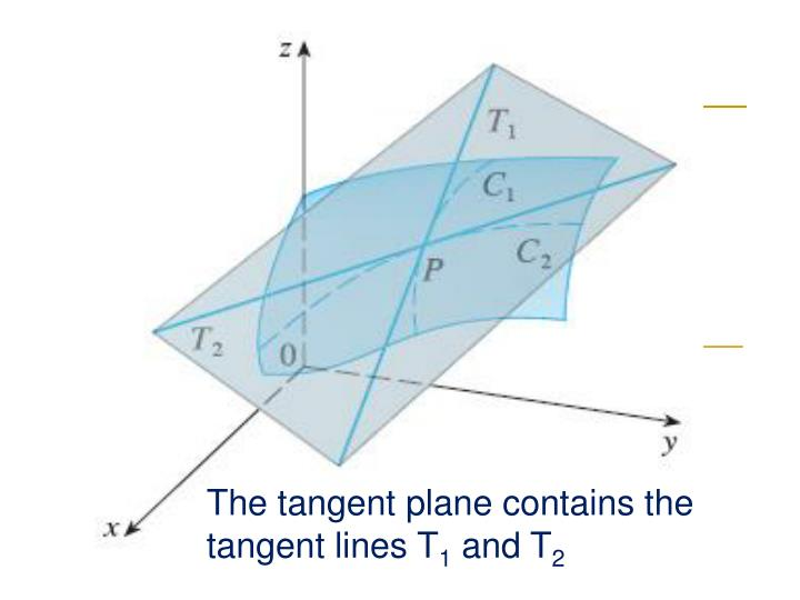 The tangent plane contains the