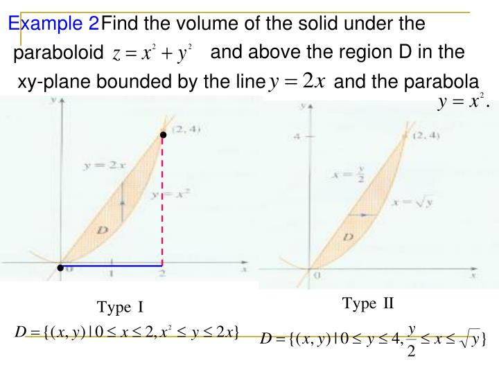 Find the volume of the solid under the