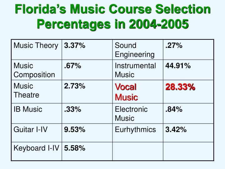 Florida's Music Course Selection Percentages in 2004-2005