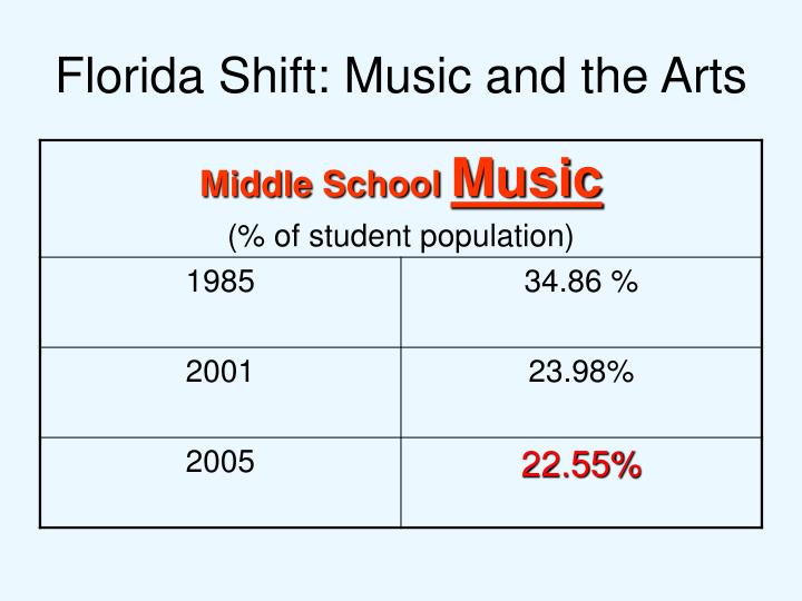 Florida Shift: Music and the Arts
