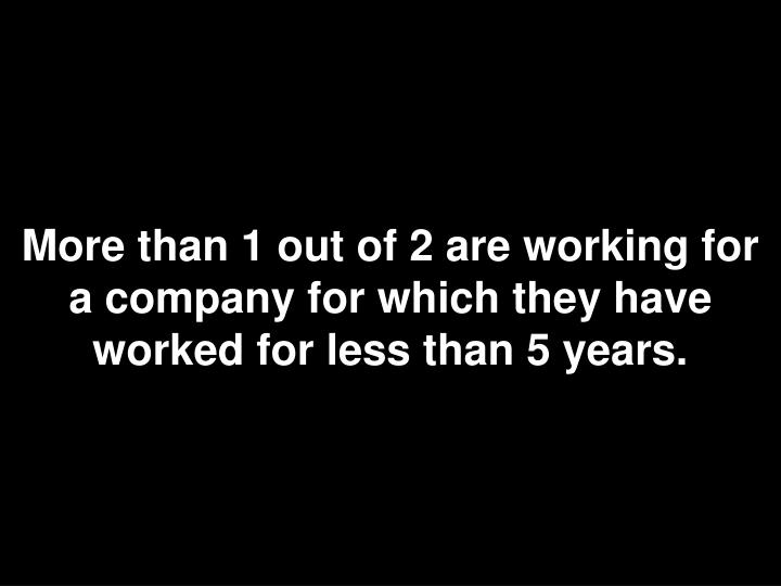 More than 1 out of 2 are working for a company for which they have worked for less than 5 years.