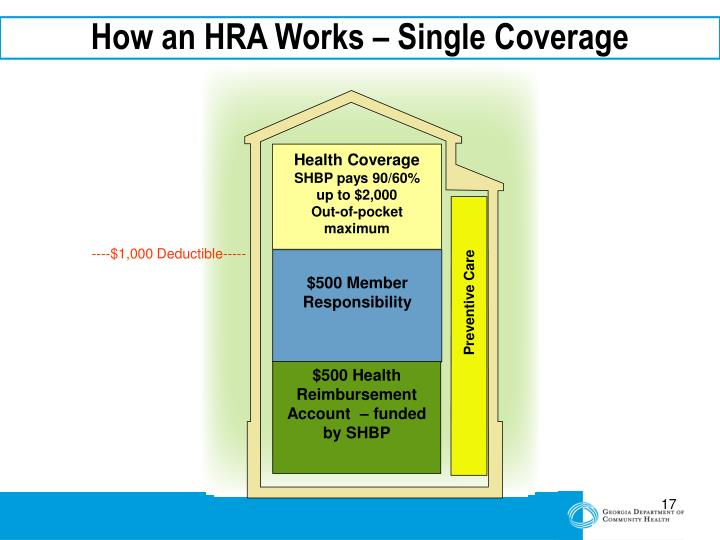 How an HRA Works – Single Coverage