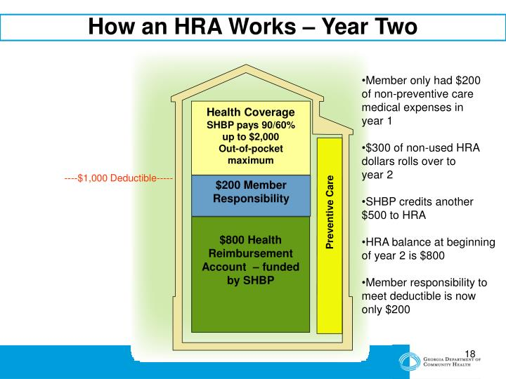 How an HRA Works – Year Two