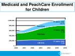 medicaid and peachcare enrollment for children